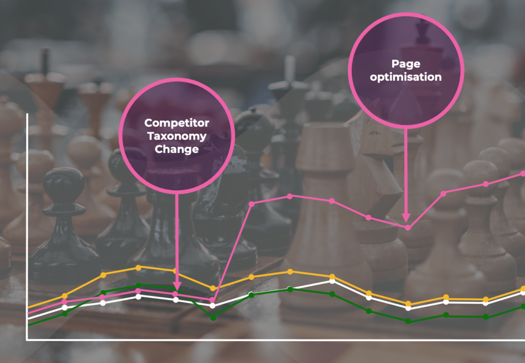 Graph showing changes in competitor performance and outlining why these changes have occurred.